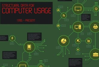 Computer Infographics Infographics vector